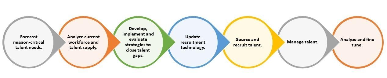 Recruitment Process Flowchart - how recruiting works