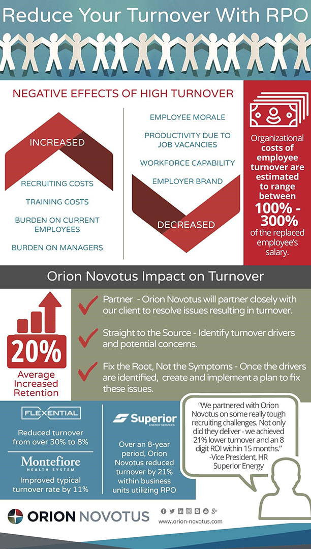 Reduce Your Turnover With RPO Infographic