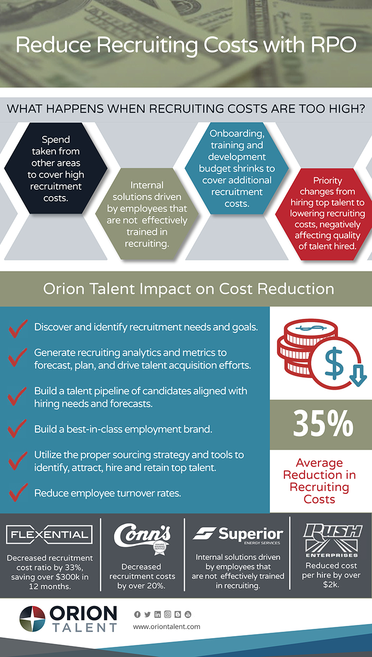 Reduce Recruiting Costs With RPO Infographic