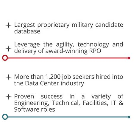 Military Candidates, RPO, Job Seekers Hired, Proven Success