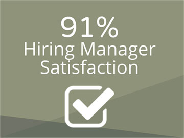91% Hiring Manager Satisfaction