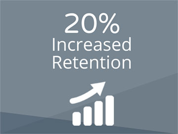20% Increased Retention