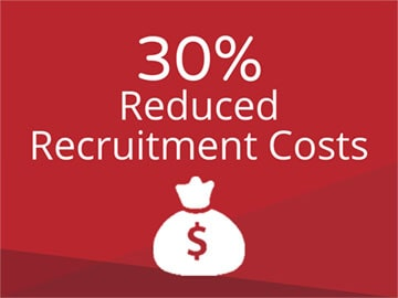 30% Reduced Recruitment Costs